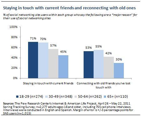 How Heavy Use Of Social Media Is Linked >> Why Americans Use Social Media Pew Research Center