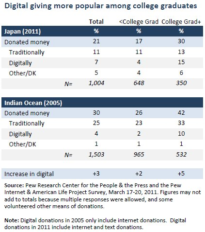 Digital giving more popular among college graduates