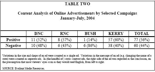 Table 2: Content Analysis of Online Advertisements by Selected Campaigns