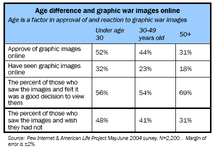 Age difference and graphic war images online