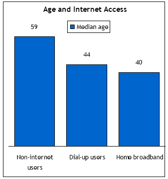 Age and internet access