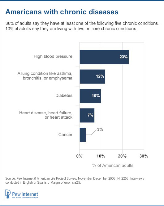 Americans with chronic diseases