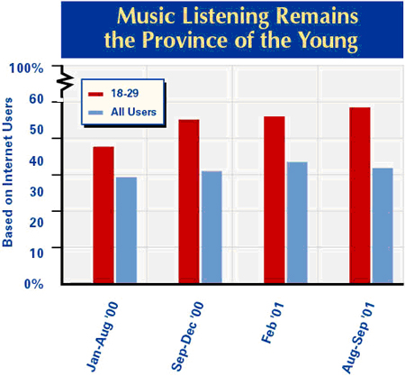 Young music listeners