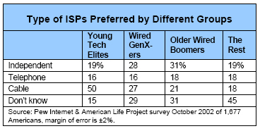 Type of ISPs Preferred by Different Groups