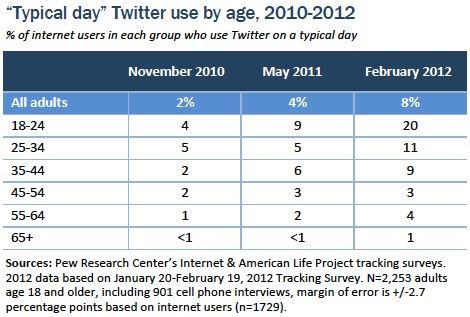 Typical day Twitter use by age