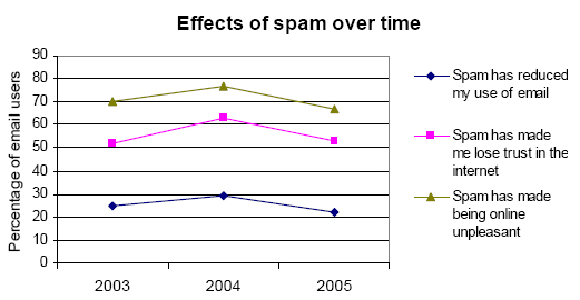 Effects of spam over time