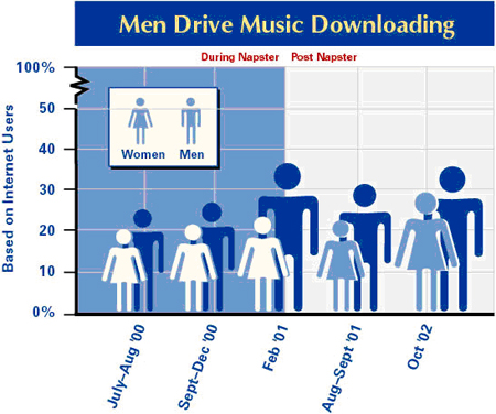 Men drive music downloading