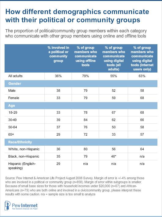 Group communication demographics