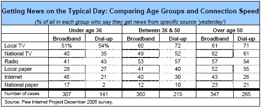 Getting News on the Typical Day: Comparing Age Groups and Connection Speed