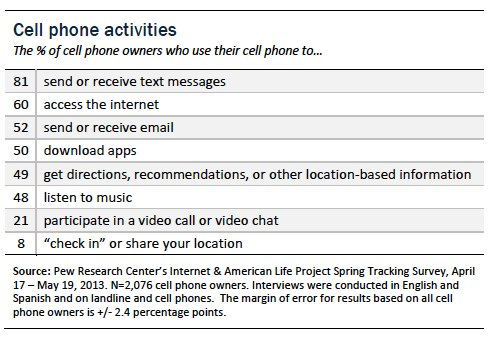 Cell phone activties