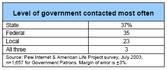 Level of government contacted most often