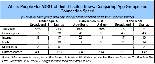Where people got MOST of thier election news: Where People Got MOST of their Election News: Comparing Age Groups and Connection Speed