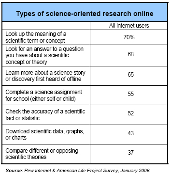 Types of science-oriented research online