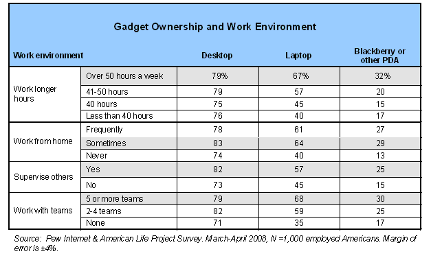 Gadget Ownership and Work Environment