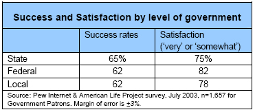 Success and Satisfaction by level of government