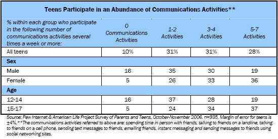 Teens Participate in an Abundance of Communications Activities