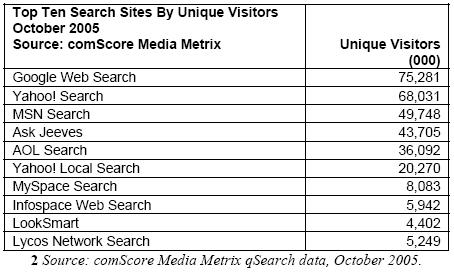 Top Ten Search Sites By Unique Visitors