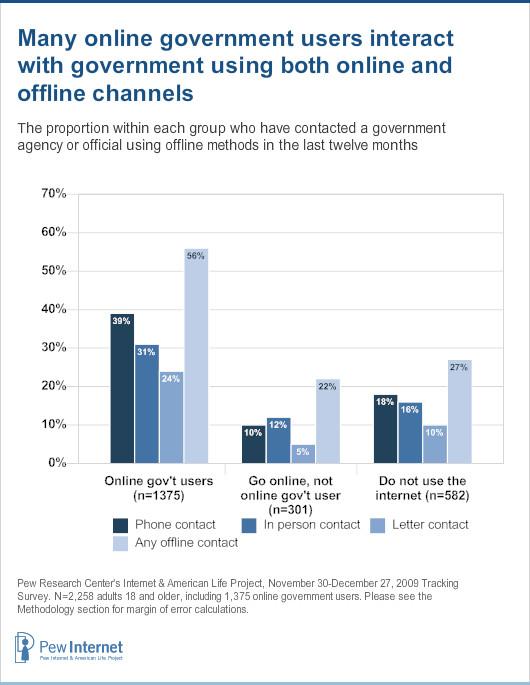 Overall, more than half of online government users have also gotten in touch with a government office or agency in the last year using offline means