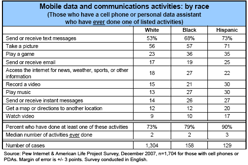 Mobile data and communications activities: by race (ever)