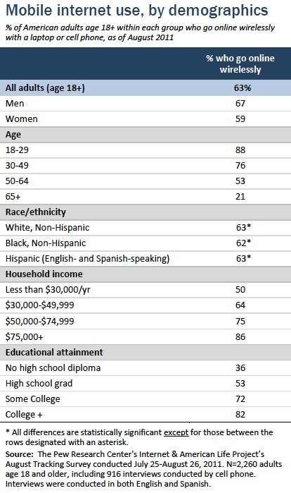 Mobile internet use by demographics