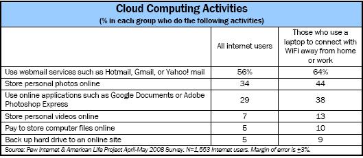 Cloud computing activities