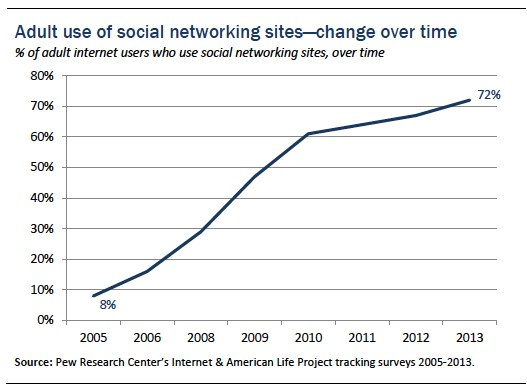 Adult social networking use over time