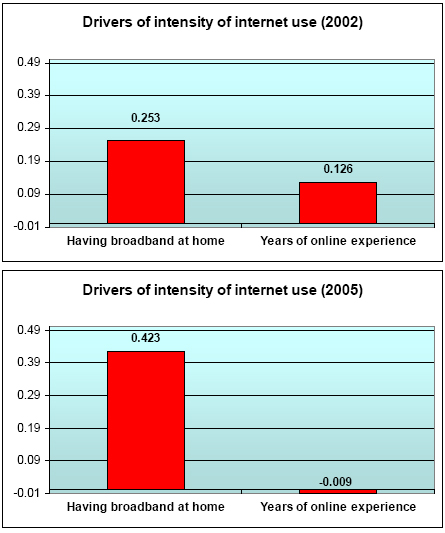 Drivers of intensity