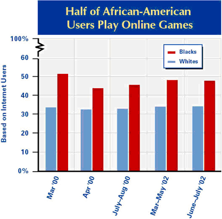 African Americans and online games