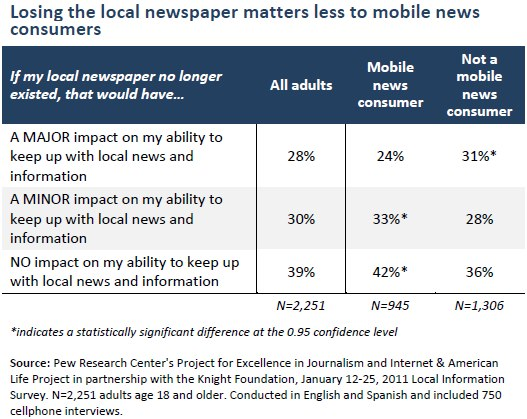 Losing the local newspaper matters less to mobile news consumers