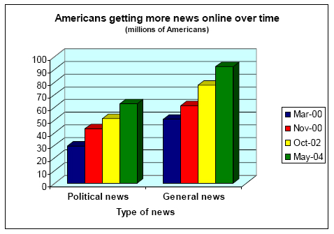 Americans getting more news online over time