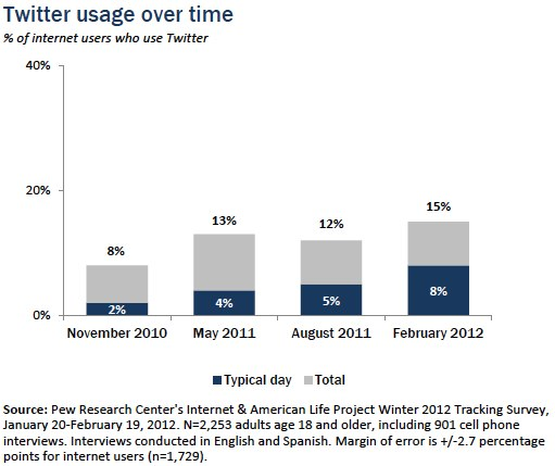 Twitter usage over time