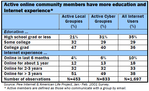 Active online community members have more education and Internet experience