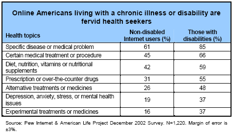 Online Americans living with a chronic illness or disability are fervid health seekers