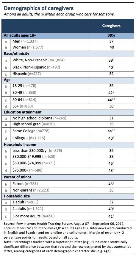 Appendix 1_Caregiver demographics
