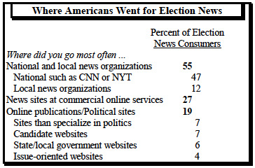 Where Americans went for election news