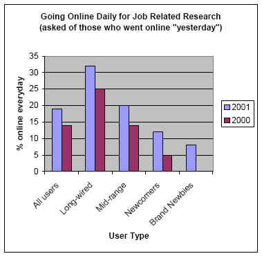 "Going Online Daily for Job Related Research (asked of those who went online ""yesterday"")"