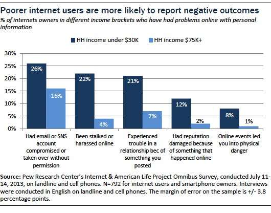poor internet users are more likely to report negative outcomes