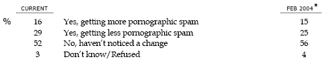 SP7b In the past 12 months, have you noticed any change in the amount of PORNOGRAPHIC spam you receive? IF YES: Are you getting MORE or LESS pornographic spam than you were before?