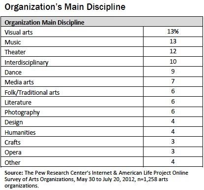 Org main disciplineq