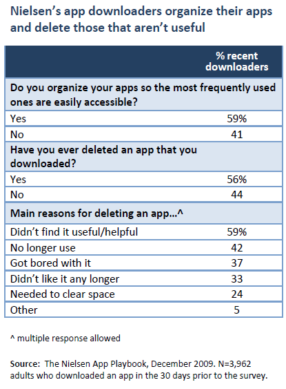 Nielsen's app downloaders organize their apps and delete those that aren't useful