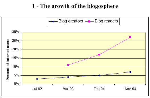 The growth of the blogosphere