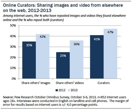 Online curators