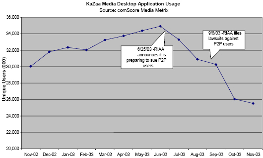 KaZaa Media Desktop Application Usage