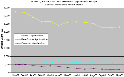 WinMX, BearShare and Grokster Application Usage