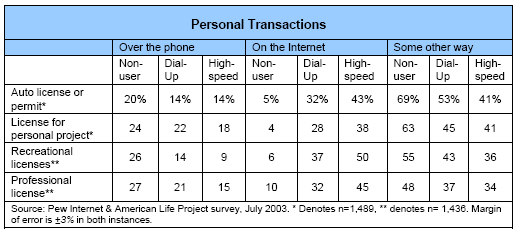 Personal transactions
