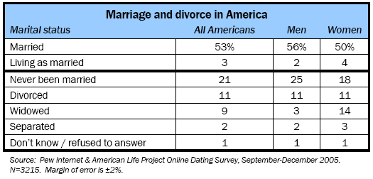 Romance in America | Pew Research Center