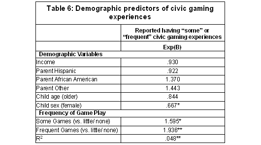 Table 6: Demographic predictors of civic gaming experiences