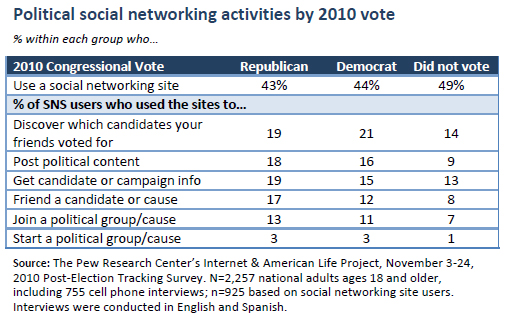Political social networking activities by 2010 vote