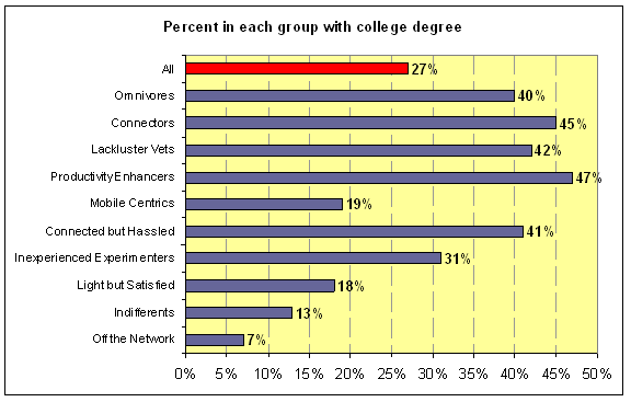 Percent in each group with college degree