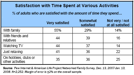 Satisfaction with time at various activities